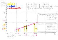 regression lineaire chenes